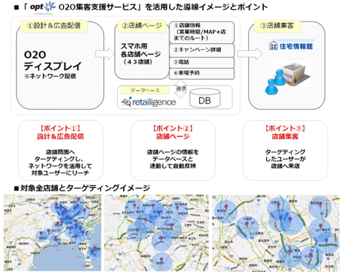 O2O集客支援サービス