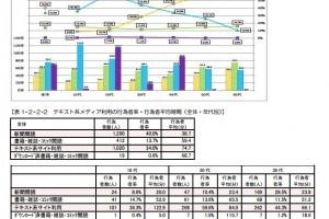 テキスト系メディア利用の行為者率・行為者平均時間