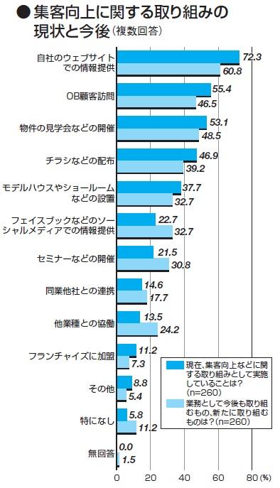 集客向上に関する取り組みの現状と今後(資料:日経ホームビルダー)
