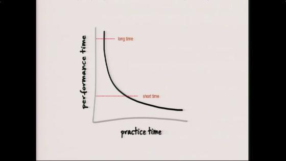 縦軸「タスクを終わらせる時間」、横軸「練習時間」