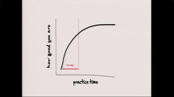 縦軸「成長度」、横軸「練習時間」
