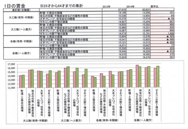 25~64歳の常用・手間請けの職人と一人親方の1日当たりの賃金(単位:円)について、主として働く現場ごとに2013年(赤色のグラフ)と14年(緑色のグラフ)の実績を示した。「大工職」は建築大工、「各職」はそれ以外の職種を指す(資料:全国建設労働組合総連合)