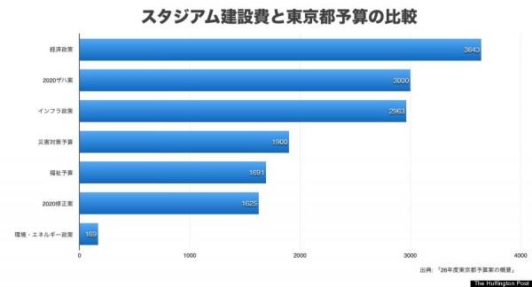 東京都予算との比較