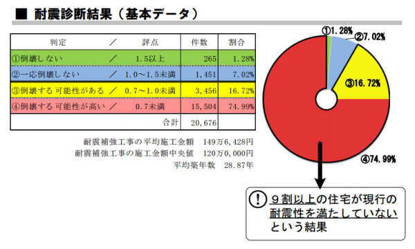 耐震診断結果(基本データ)