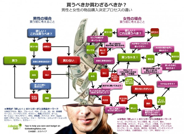 男女の違い:何かが欲しいとき、頭の中でぐるぐるまわる購入決定プロセスを男女別に表したチャート図