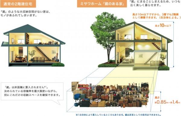 蔵のある家は、物をどうやって収めるかばかり考えてた時代の産物