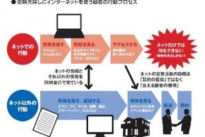 依頼先探しにインターネットを使う顧客の行動プロセスを示したもの。ネットの営業活動の目標は「契約の獲得」ではなく「会える顧客の獲得」であることに注意したい(資料:住宅産業研究所)