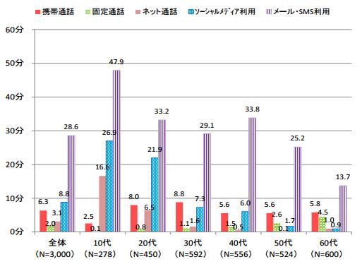 コミュニケーション系メディアの平均利用時間(平日) <H24年度>