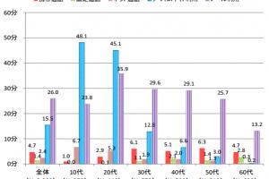 コミュニケーション系メディアの平均利用時間(平日) <H25年度>