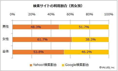 家づくりの検索は、Yahoo!が多い?Googleが多い?