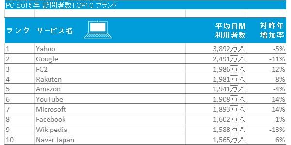2015年 日本におけるパソコンからの利用者数TOP10