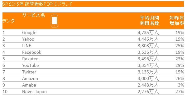 2015年 日本におけるスマートフォンからの利用者数 TOP10