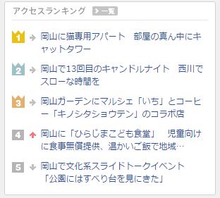 岡山経済新聞のアクセスランキング