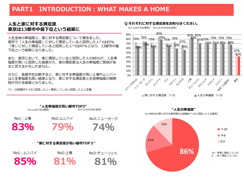 ライフスタイルの変化に伴い「家」の定義や、「家」へ求める価値も変化している!