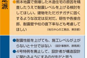 資料:日経ホームビルダー