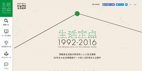 生活定点1992-2016|博報堂生活総研