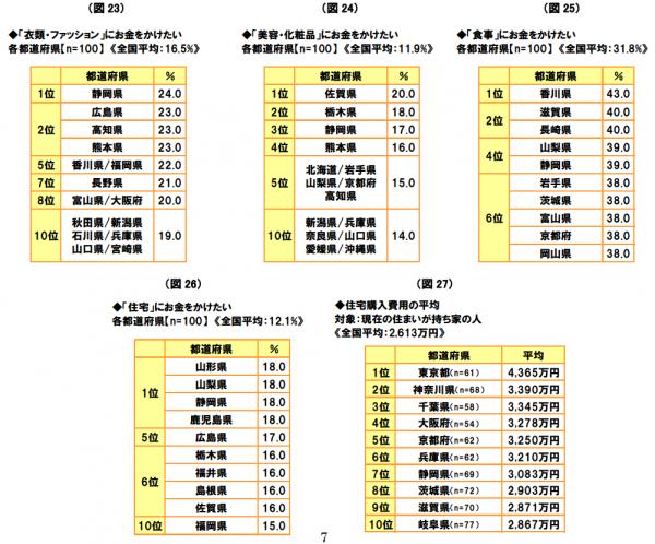 「47都道府県別 生活意識調査2016」から推測する注文住宅の傾向