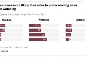 「読むニュース」と「視るニュース」と「聴くニュース」。
