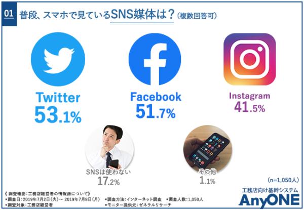 工務店経営者のほぼ半数が、TwitterとFacebookを活用していて、毎日何度も見るとは・・・