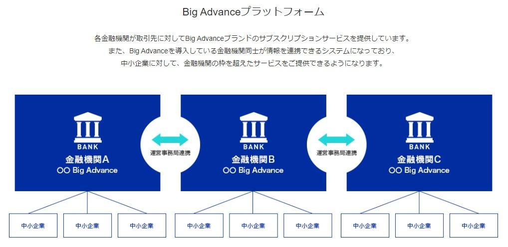 地銀や信用金庫を利用してるなら「Big Advance(ビッグアドバンス)」に登録!